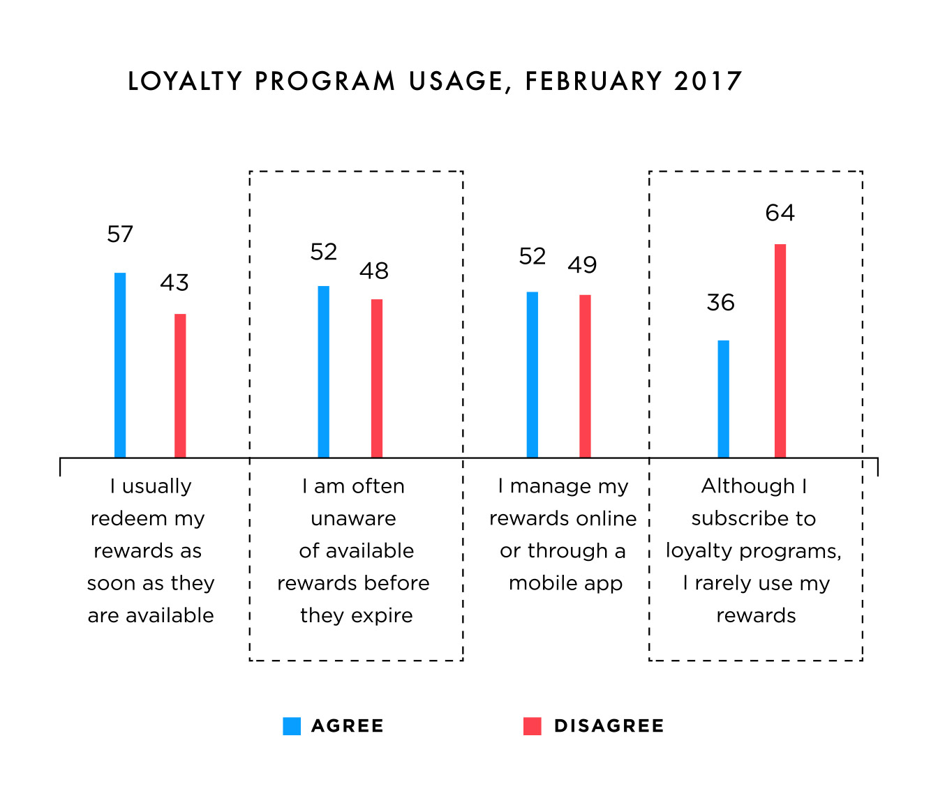 Loyalty program usage, February 2017