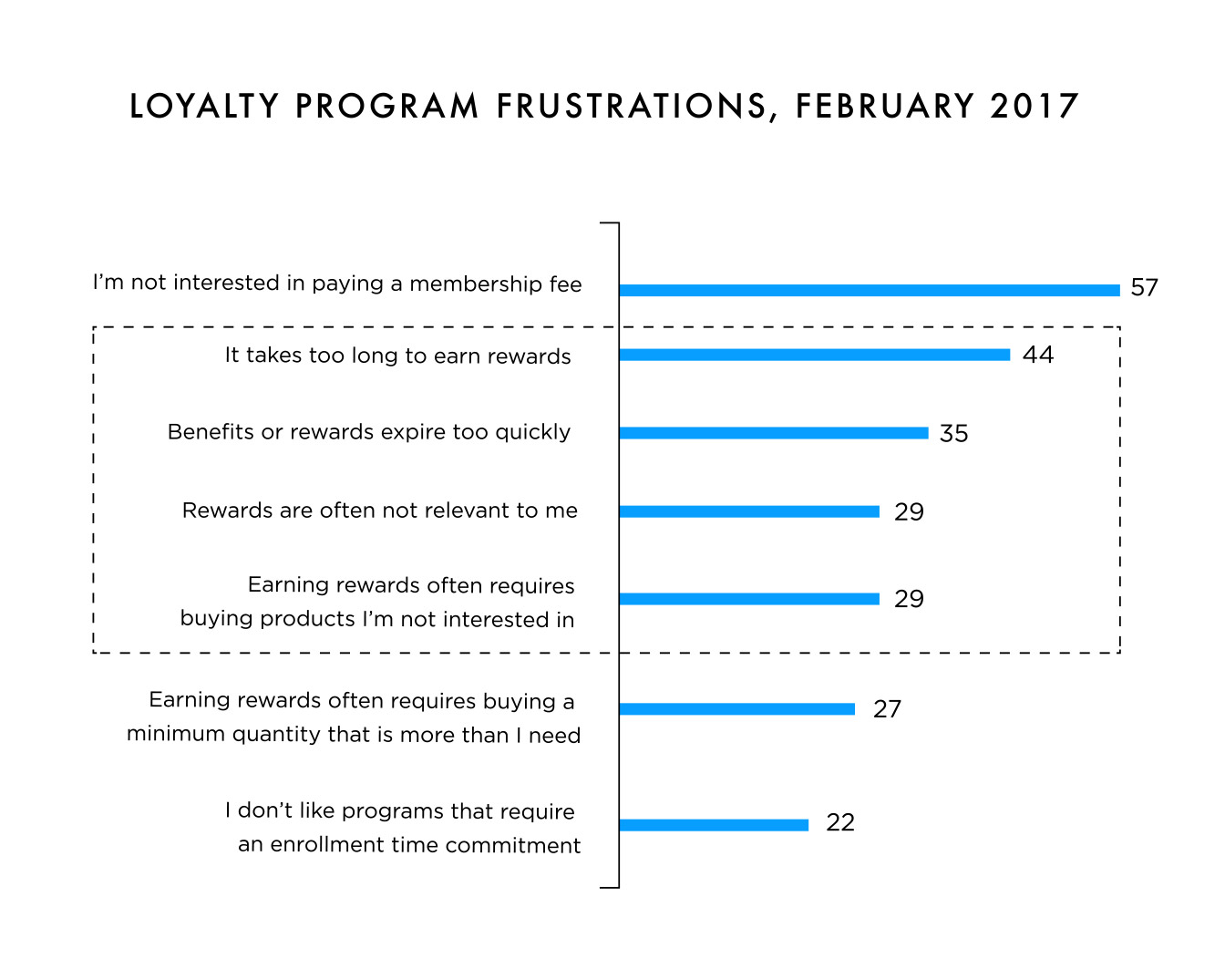 Loyalty program frustrations, February 2017