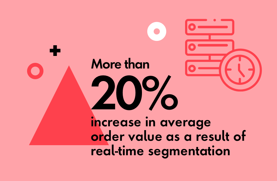 More than 20% increase in average order value as a result of real-time segmentation